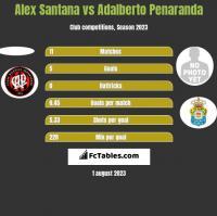 Alex Santana vs Adalberto Penaranda h2h player stats