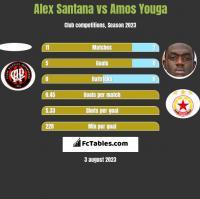 Alex Santana vs Amos Youga h2h player stats