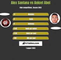 Alex Santana vs Anicet Abel h2h player stats