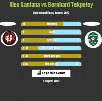 Alex Santana vs Bernhard Tekpetey h2h player stats