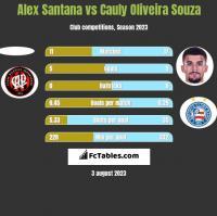 Alex Santana vs Cauly Oliveira Souza h2h player stats