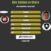 Alex Santana vs Cicero h2h player stats