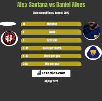Alex Santana vs Daniel Alves h2h player stats