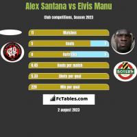 Alex Santana vs Elvis Manu h2h player stats