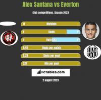 Alex Santana vs Everton h2h player stats