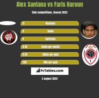 Alex Santana vs Faris Haroun h2h player stats