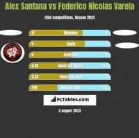 Alex Santana vs Federico Nicolas Varela h2h player stats