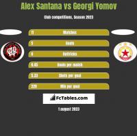 Alex Santana vs Georgi Yomov h2h player stats