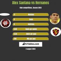 Alex Santana vs Hernanes h2h player stats
