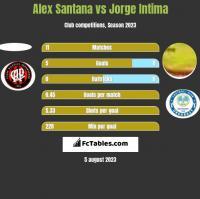 Alex Santana vs Jorge Intima h2h player stats