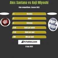 Alex Santana vs Koji Miyoshi h2h player stats
