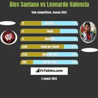 Alex Santana vs Leonardo Valencia h2h player stats