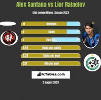 Alex Santana vs Lior Rafaelov h2h player stats