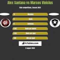 Alex Santana vs Marcos Vinicius h2h player stats