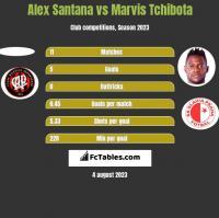 Alex Santana vs Marvis Tchibota h2h player stats