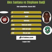 Alex Santana vs Stephane Badji h2h player stats