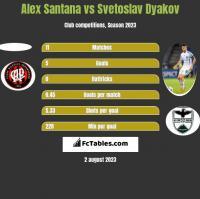 Alex Santana vs Svetoslav Dyakov h2h player stats
