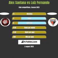Alex Santana vs Luiz Fernando h2h player stats