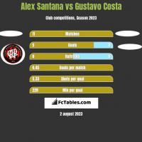 Alex Santana vs Gustavo Costa h2h player stats
