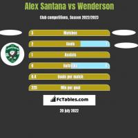 Alex Santana vs Wenderson h2h player stats