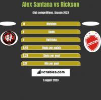 Alex Santana vs Rickson h2h player stats