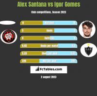Alex Santana vs Igor Gomes h2h player stats
