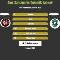 Alex Santana vs Dominik Yankov h2h player stats