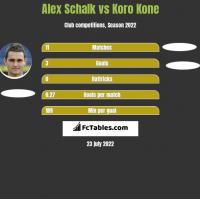 Alex Schalk vs Koro Kone h2h player stats