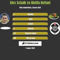 Alex Schalk vs Mattia Bottani h2h player stats