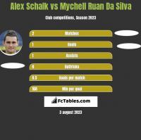 Alex Schalk vs Mychell Ruan Da Silva h2h player stats