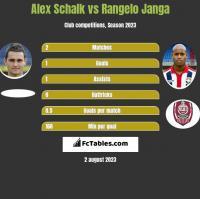 Alex Schalk vs Rangelo Janga h2h player stats
