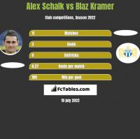 Alex Schalk vs Blaz Kramer h2h player stats
