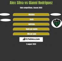Alex Silva vs Gianni Rodriguez h2h player stats