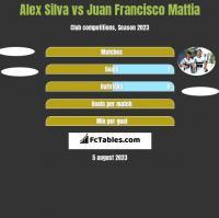 Alex Silva vs Juan Francisco Mattia h2h player stats