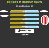 Alex Silva vs Francisco Alvarez h2h player stats