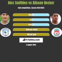 Alex Smithies vs Alisson Becker h2h player stats