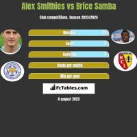 Alex Smithies vs Brice Samba h2h player stats