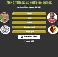 Alex Smithies vs Heurelho Gomes h2h player stats