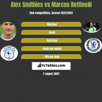 Alex Smithies vs Marcus Bettinelli h2h player stats