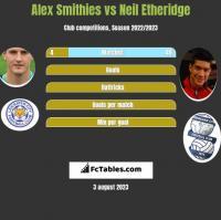 Alex Smithies vs Neil Etheridge h2h player stats