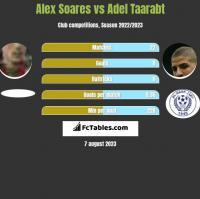 Alex Soares vs Adel Taarabt h2h player stats