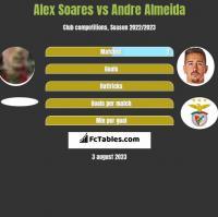 Alex Soares vs Andre Almeida h2h player stats