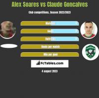 Alex Soares vs Claude Goncalves h2h player stats