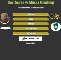 Alex Soares vs Idrissa Mandiang h2h player stats