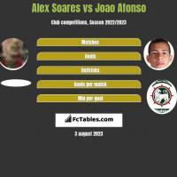 Alex Soares vs Joao Afonso h2h player stats