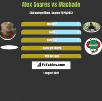 Alex Soares vs Machado h2h player stats