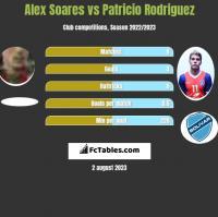 Alex Soares vs Patricio Rodriguez h2h player stats