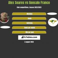Alex Soares vs Goncalo Franco h2h player stats