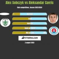 Alex Sobczyk vs Aleksandar Cavric h2h player stats