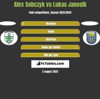 Alex Sobczyk vs Lukas Janosik h2h player stats